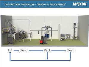 Matcon parallel processing for allergen day