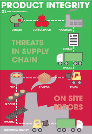 product integrity infographic and traceability for Matcon allergen day