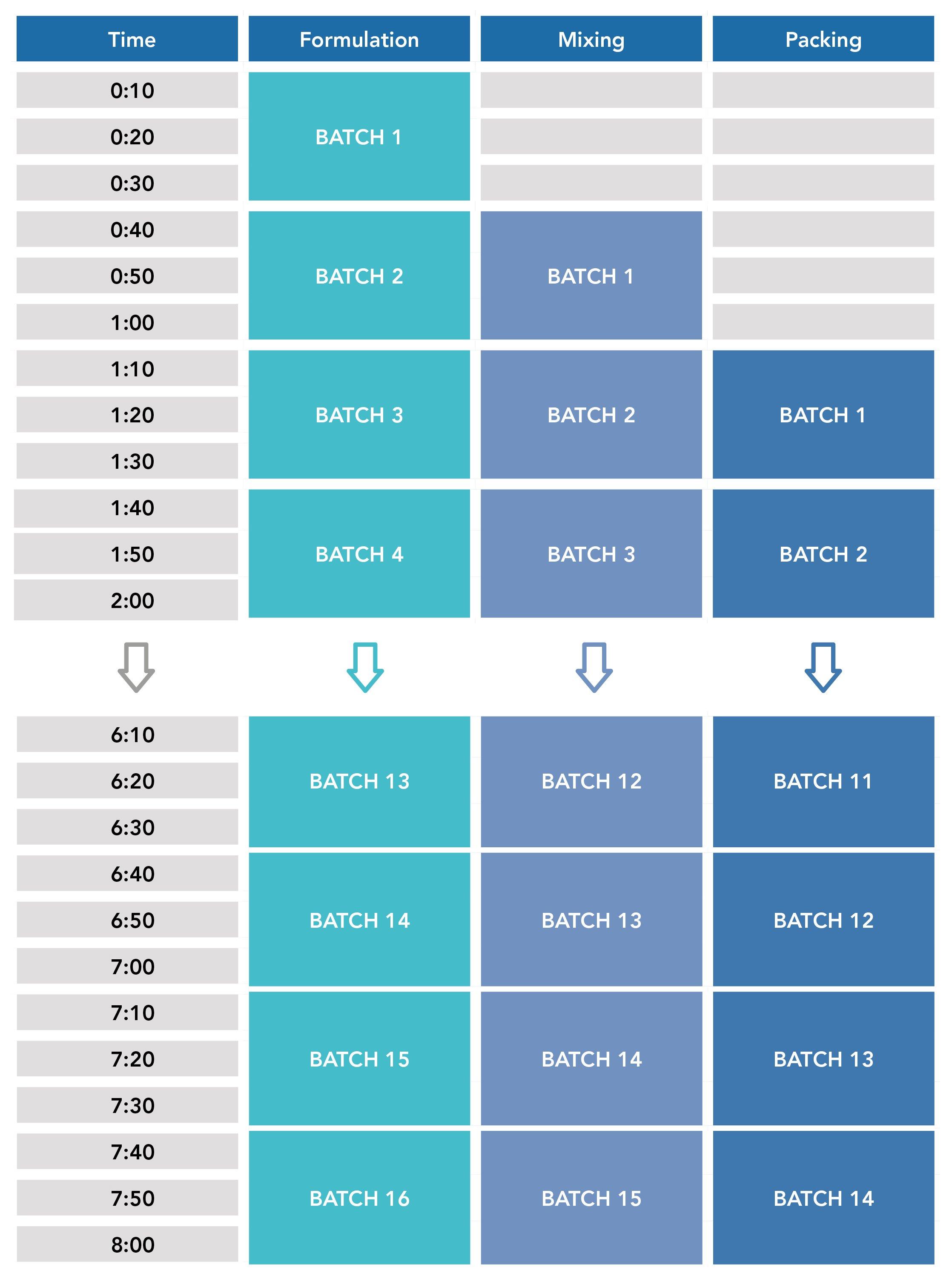 matcon_batch_chart
