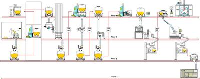 Multiple Floor Facility design of a manufacturing plant