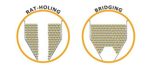 solve powder Bridging Ratholing using the Matcon Cone Valve