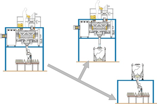 Lean powder handling capabilities with IBCs