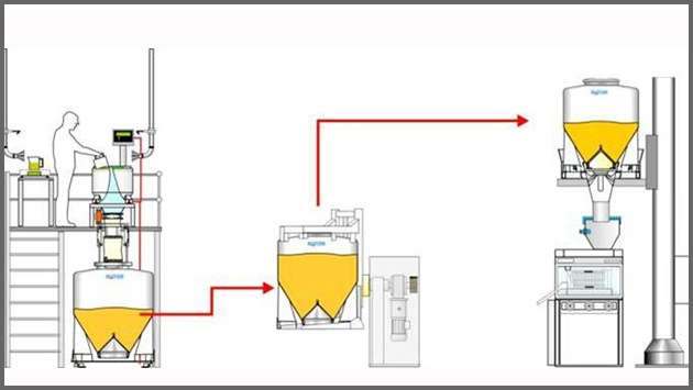 Pharmaceutical equipment and powder flow