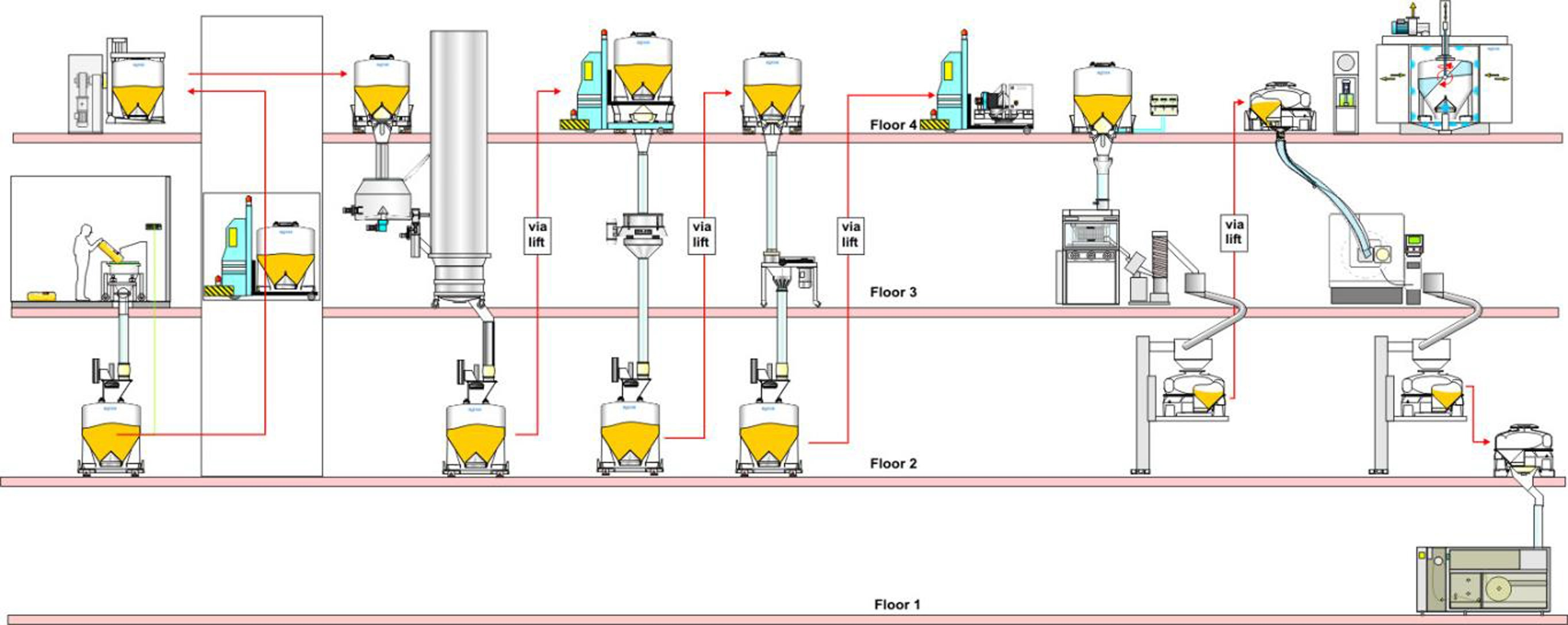 Multiple Floor Facility design of pharmaceutical manufacturing plant