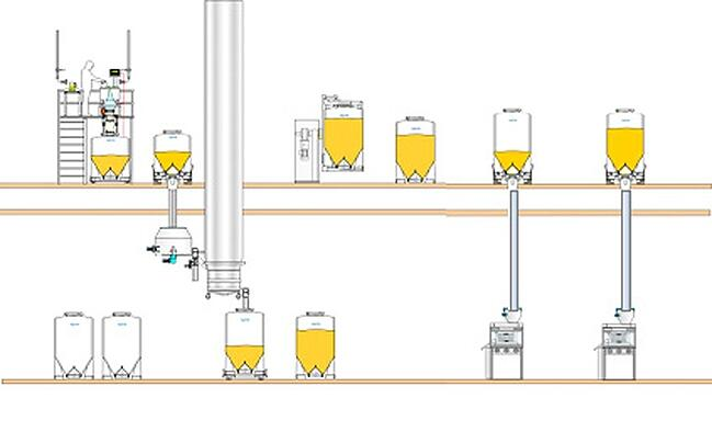 Two Floor Facility design of pharmaceutical manufacturing plant