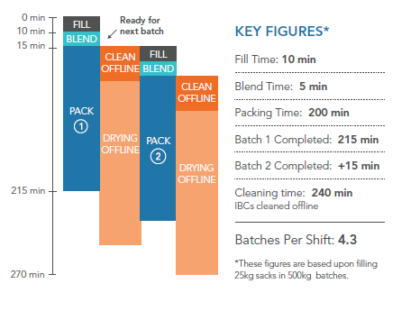 factory layout for sports nutrition manufacturers